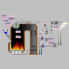 工业锅炉系统