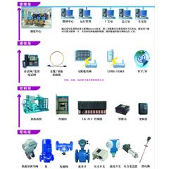 热网监控系统